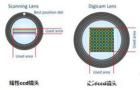 案卷书刊扫描仪矩阵式CCD的重要作用
