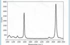 CRAIC拉曼光谱技术在爆炸物检测领域的应用