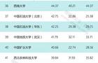 75所高校公布今年財務預算 清華預算逾297億居首
