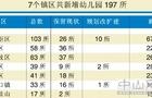 中山市到2020年共规划354所幼儿园