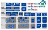 汽車電子電氣架構開發咨詢服務