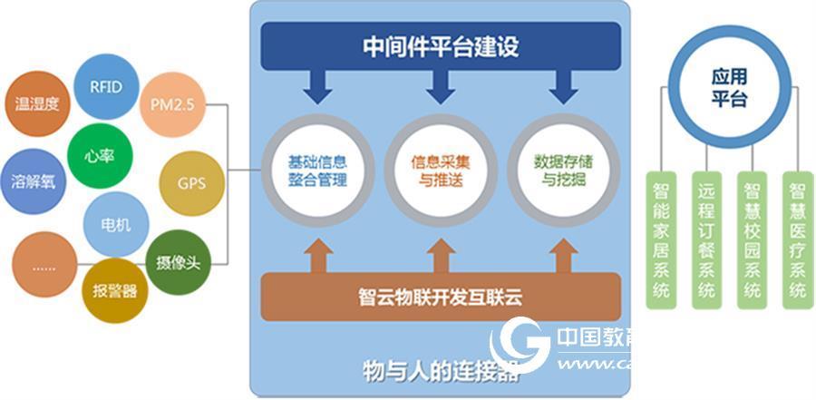 物联网云平台 物联网云服务平台价格 中智讯(武汉)科技