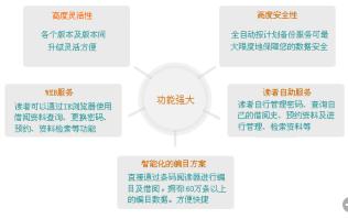 aolong图书馆自动化管理系统