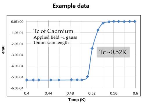 PPMS和MPMS极低温测量选件重磅来袭