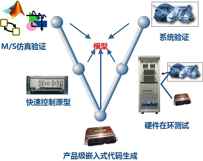 伺服系统的设计验证流程解决方案