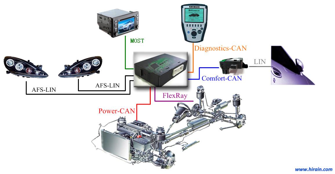 网关控制器—整车网络的数据交互枢纽