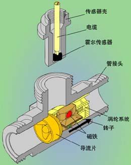 涡轮流量计