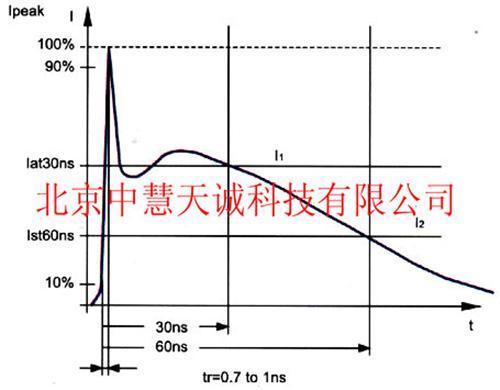 智能型静电放电发生器 型号:PRM-ESD61002AX/BX