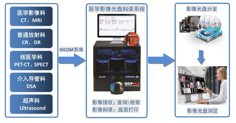 派美雅MDP-SE 医学影像光盘刻录系统