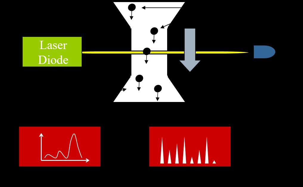单颗粒光学传感技术仪器