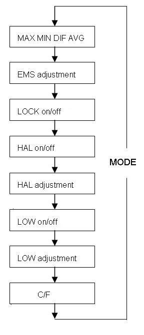 双激光红外测温仪/红外测温仪/测温仪